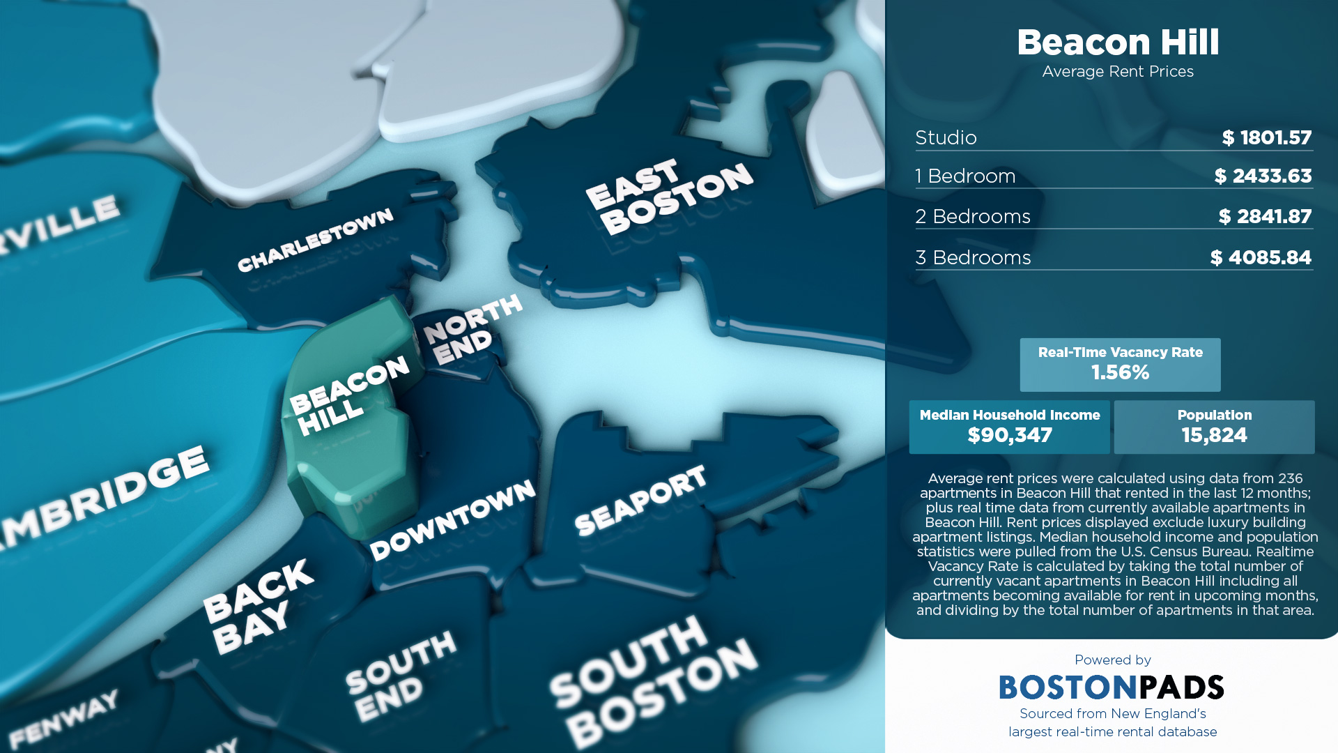 Average Rent Prices in Beacon Hill
